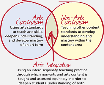 Arts Ingegration Guide 1